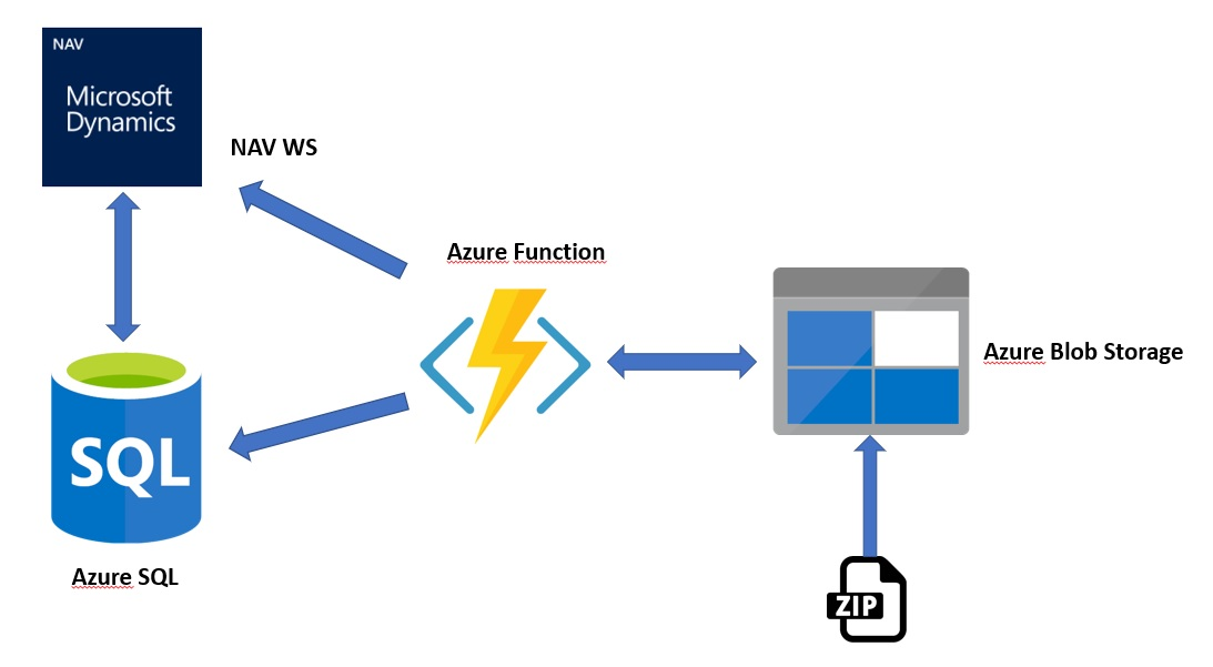 Serverless processing with Microsoft Dynamics NAV and Azure