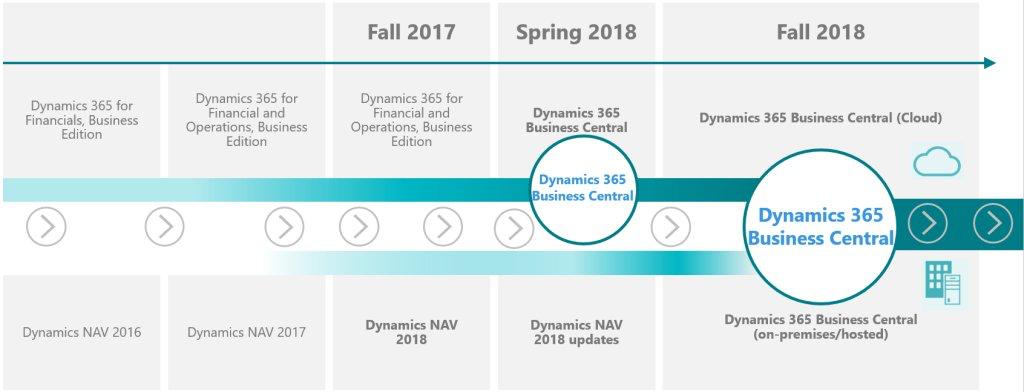 Microsoft Dynamics 365 Business Central Q Amp A Stefano