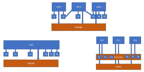 D365BCExtArchitectures.jpg