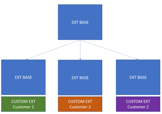 ExtensionArchitectureForCustomers