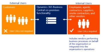 Dynamics 365 Business Central – Page 2 – Stefano Demiliani
