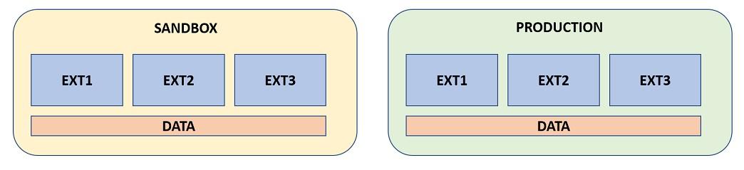 TenantUpgradeExtMissingOnSandbox_01.jpg