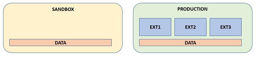 TenantUpgradeExtMissingOnSandbox_02.jpg